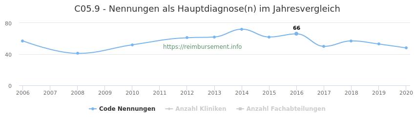 C05.9 Nennungen in der Hauptdiagnose und Anzahl der einsetzenden Kliniken, Fachabteilungen pro Jahr