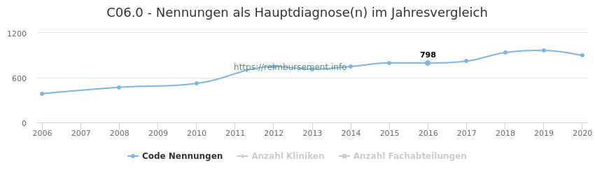 C06.0 Nennungen in der Hauptdiagnose und Anzahl der einsetzenden Kliniken, Fachabteilungen pro Jahr