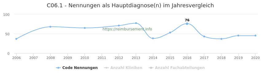 C06.1 Nennungen in der Hauptdiagnose und Anzahl der einsetzenden Kliniken, Fachabteilungen pro Jahr