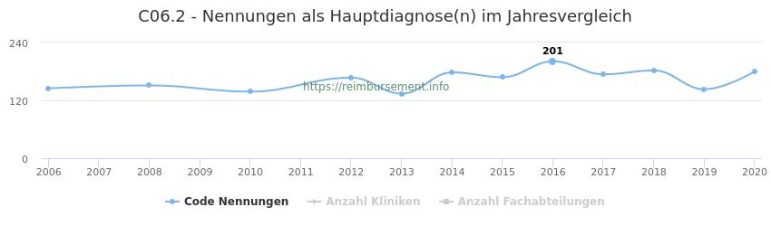 C06.2 Nennungen in der Hauptdiagnose und Anzahl der einsetzenden Kliniken, Fachabteilungen pro Jahr