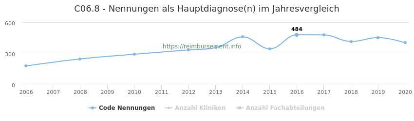 C06.8 Nennungen in der Hauptdiagnose und Anzahl der einsetzenden Kliniken, Fachabteilungen pro Jahr