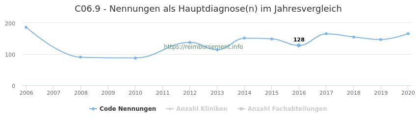C06.9 Nennungen in der Hauptdiagnose und Anzahl der einsetzenden Kliniken, Fachabteilungen pro Jahr