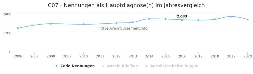 C07 Nennungen in der Hauptdiagnose und Anzahl der einsetzenden Kliniken, Fachabteilungen pro Jahr