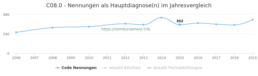 C08.0 Nennungen in der Hauptdiagnose und Anzahl der einsetzenden Kliniken, Fachabteilungen pro Jahr