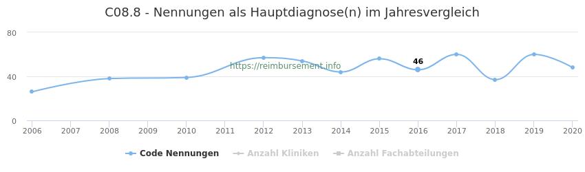 C08.8 Nennungen in der Hauptdiagnose und Anzahl der einsetzenden Kliniken, Fachabteilungen pro Jahr