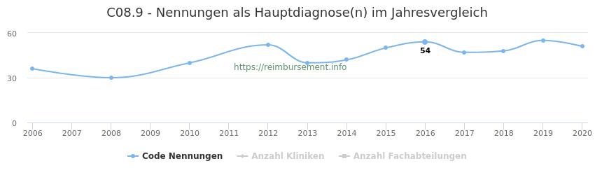 C08.9 Nennungen in der Hauptdiagnose und Anzahl der einsetzenden Kliniken, Fachabteilungen pro Jahr