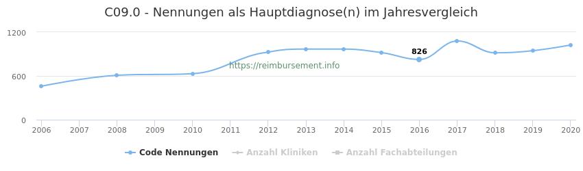 C09.0 Nennungen in der Hauptdiagnose und Anzahl der einsetzenden Kliniken, Fachabteilungen pro Jahr
