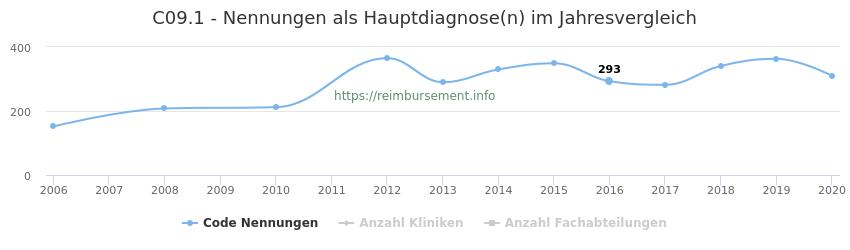 C09.1 Nennungen in der Hauptdiagnose und Anzahl der einsetzenden Kliniken, Fachabteilungen pro Jahr