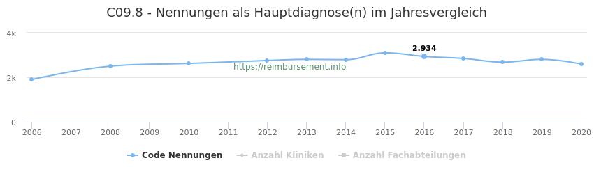 C09.8 Nennungen in der Hauptdiagnose und Anzahl der einsetzenden Kliniken, Fachabteilungen pro Jahr