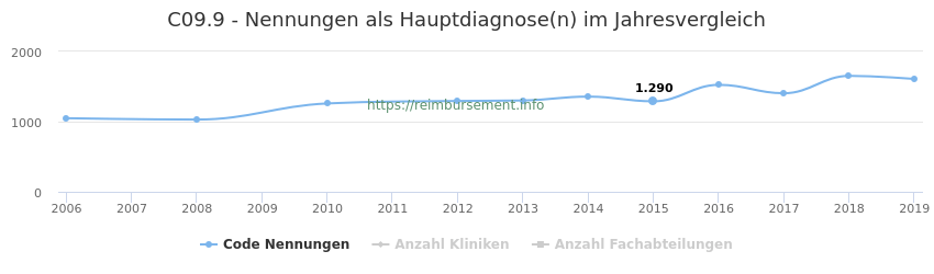 C09.9 Nennungen in der Hauptdiagnose und Anzahl der einsetzenden Kliniken, Fachabteilungen pro Jahr