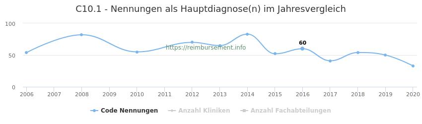 C10.1 Nennungen in der Hauptdiagnose und Anzahl der einsetzenden Kliniken, Fachabteilungen pro Jahr