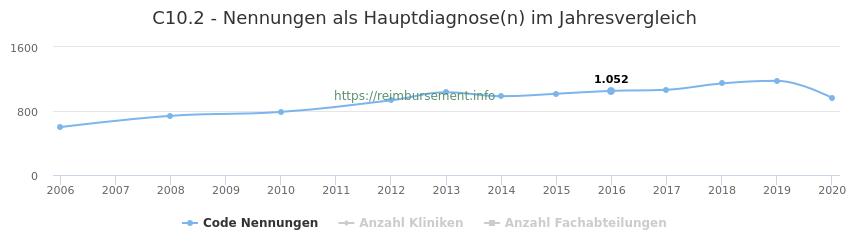 C10.2 Nennungen in der Hauptdiagnose und Anzahl der einsetzenden Kliniken, Fachabteilungen pro Jahr