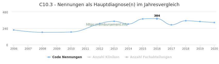 C10.3 Nennungen in der Hauptdiagnose und Anzahl der einsetzenden Kliniken, Fachabteilungen pro Jahr