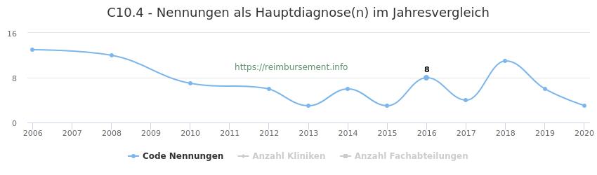 C10.4 Nennungen in der Hauptdiagnose und Anzahl der einsetzenden Kliniken, Fachabteilungen pro Jahr