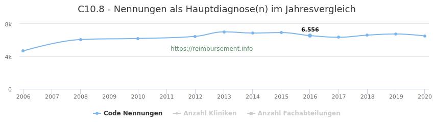 C10.8 Nennungen in der Hauptdiagnose und Anzahl der einsetzenden Kliniken, Fachabteilungen pro Jahr