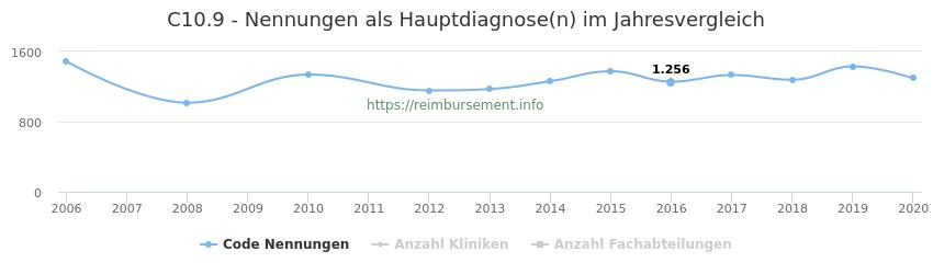 C10.9 Nennungen in der Hauptdiagnose und Anzahl der einsetzenden Kliniken, Fachabteilungen pro Jahr