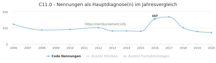 C11.0 Nennungen in der Hauptdiagnose und Anzahl der einsetzenden Kliniken, Fachabteilungen pro Jahr