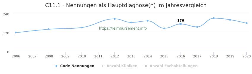 C11.1 Nennungen in der Hauptdiagnose und Anzahl der einsetzenden Kliniken, Fachabteilungen pro Jahr