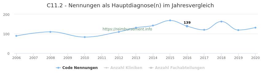 C11.2 Nennungen in der Hauptdiagnose und Anzahl der einsetzenden Kliniken, Fachabteilungen pro Jahr