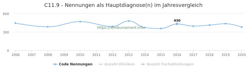 C11.9 Nennungen in der Hauptdiagnose und Anzahl der einsetzenden Kliniken, Fachabteilungen pro Jahr