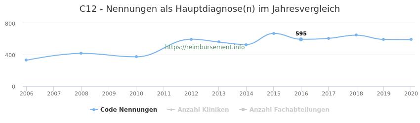 C12 Nennungen in der Hauptdiagnose und Anzahl der einsetzenden Kliniken, Fachabteilungen pro Jahr