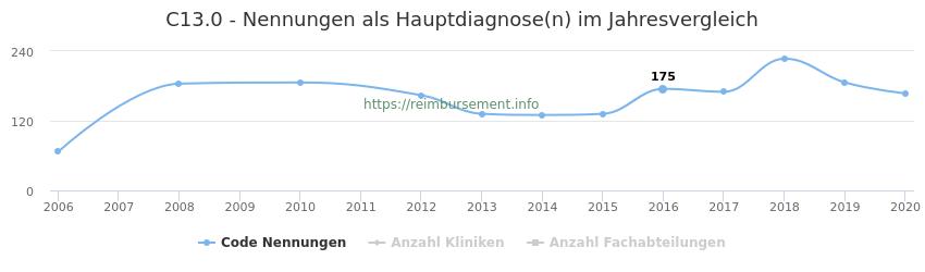 C13.0 Nennungen in der Hauptdiagnose und Anzahl der einsetzenden Kliniken, Fachabteilungen pro Jahr