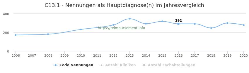 C13.1 Nennungen in der Hauptdiagnose und Anzahl der einsetzenden Kliniken, Fachabteilungen pro Jahr