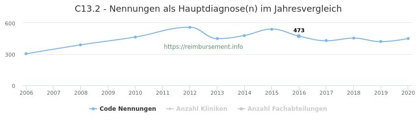C13.2 Nennungen in der Hauptdiagnose und Anzahl der einsetzenden Kliniken, Fachabteilungen pro Jahr