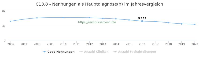 C13.8 Nennungen in der Hauptdiagnose und Anzahl der einsetzenden Kliniken, Fachabteilungen pro Jahr