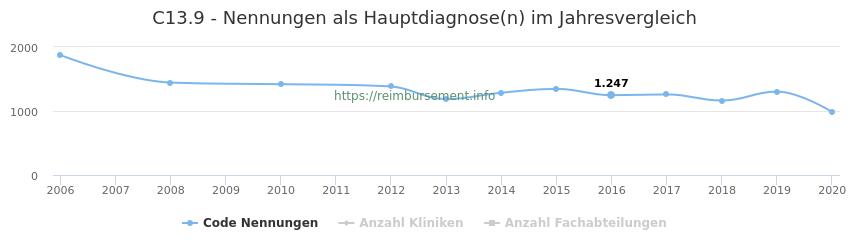 C13.9 Nennungen in der Hauptdiagnose und Anzahl der einsetzenden Kliniken, Fachabteilungen pro Jahr