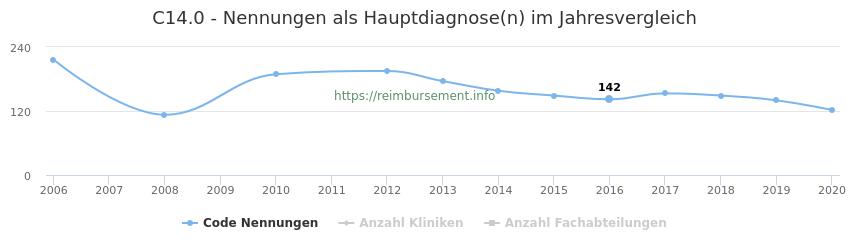C14.0 Nennungen in der Hauptdiagnose und Anzahl der einsetzenden Kliniken, Fachabteilungen pro Jahr