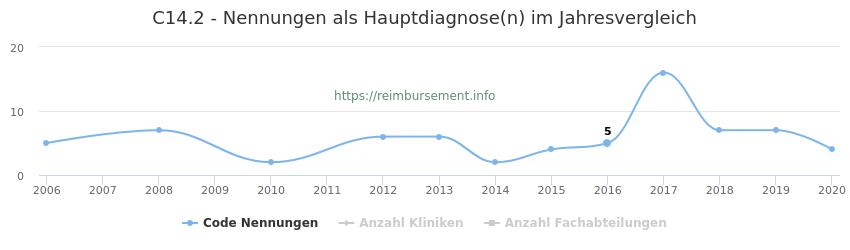 C14.2 Nennungen in der Hauptdiagnose und Anzahl der einsetzenden Kliniken, Fachabteilungen pro Jahr