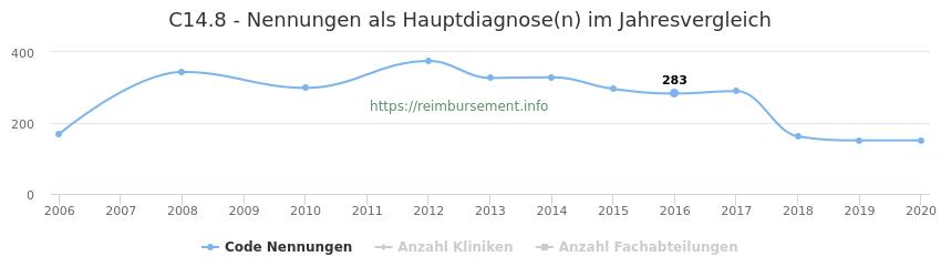 C14.8 Nennungen in der Hauptdiagnose und Anzahl der einsetzenden Kliniken, Fachabteilungen pro Jahr