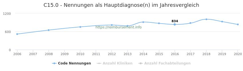 C15.0 Nennungen in der Hauptdiagnose und Anzahl der einsetzenden Kliniken, Fachabteilungen pro Jahr