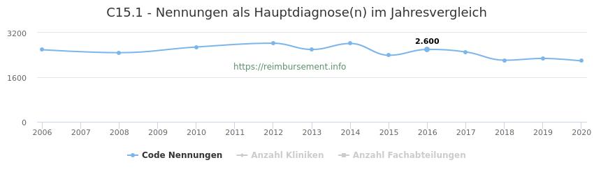 C15.1 Nennungen in der Hauptdiagnose und Anzahl der einsetzenden Kliniken, Fachabteilungen pro Jahr
