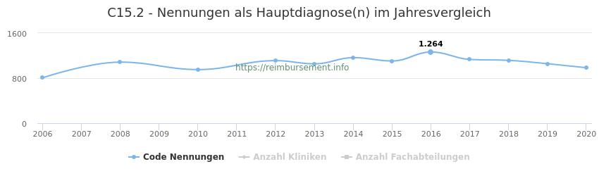 C15.2 Nennungen in der Hauptdiagnose und Anzahl der einsetzenden Kliniken, Fachabteilungen pro Jahr