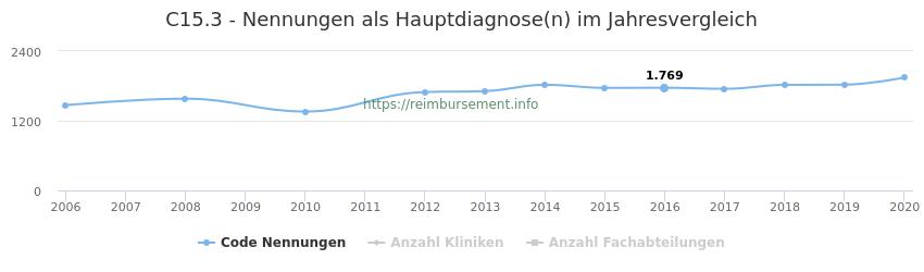 C15.3 Nennungen in der Hauptdiagnose und Anzahl der einsetzenden Kliniken, Fachabteilungen pro Jahr