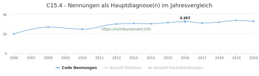 C15.4 Nennungen in der Hauptdiagnose und Anzahl der einsetzenden Kliniken, Fachabteilungen pro Jahr