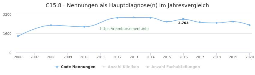 C15.8 Nennungen in der Hauptdiagnose und Anzahl der einsetzenden Kliniken, Fachabteilungen pro Jahr