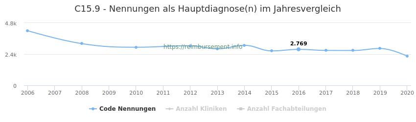 C15.9 Nennungen in der Hauptdiagnose und Anzahl der einsetzenden Kliniken, Fachabteilungen pro Jahr