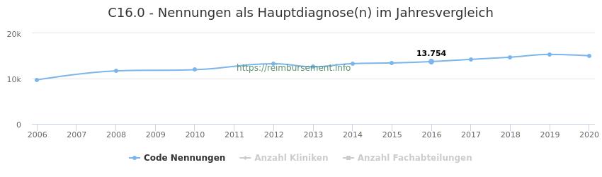 C16.0 Nennungen in der Hauptdiagnose und Anzahl der einsetzenden Kliniken, Fachabteilungen pro Jahr