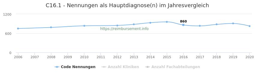 C16.1 Nennungen in der Hauptdiagnose und Anzahl der einsetzenden Kliniken, Fachabteilungen pro Jahr
