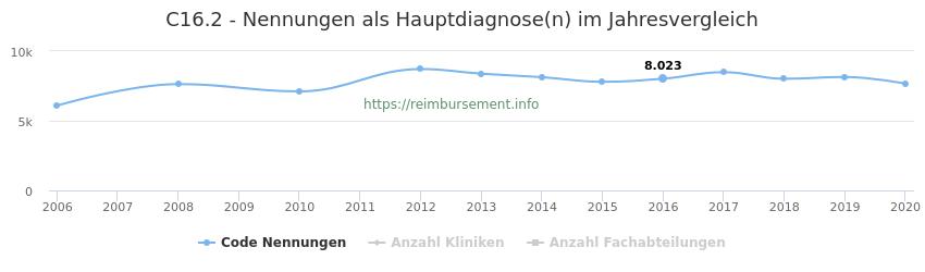 C16.2 Nennungen in der Hauptdiagnose und Anzahl der einsetzenden Kliniken, Fachabteilungen pro Jahr