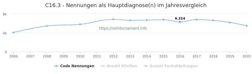 C16.3 Nennungen in der Hauptdiagnose und Anzahl der einsetzenden Kliniken, Fachabteilungen pro Jahr