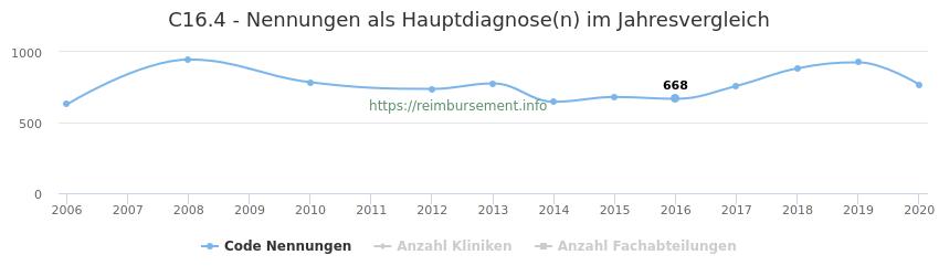 C16.4 Nennungen in der Hauptdiagnose und Anzahl der einsetzenden Kliniken, Fachabteilungen pro Jahr
