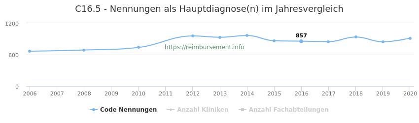 C16.5 Nennungen in der Hauptdiagnose und Anzahl der einsetzenden Kliniken, Fachabteilungen pro Jahr