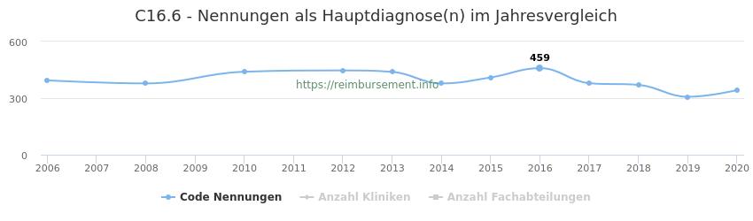 C16.6 Nennungen in der Hauptdiagnose und Anzahl der einsetzenden Kliniken, Fachabteilungen pro Jahr