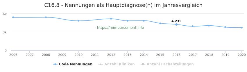 C16.8 Nennungen in der Hauptdiagnose und Anzahl der einsetzenden Kliniken, Fachabteilungen pro Jahr