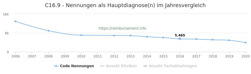 C16.9 Nennungen in der Hauptdiagnose und Anzahl der einsetzenden Kliniken, Fachabteilungen pro Jahr