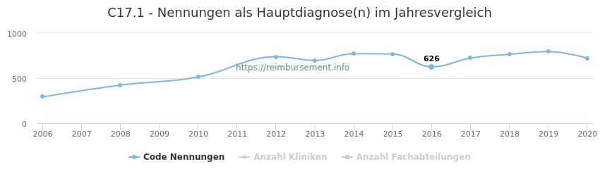 C17.1 Nennungen in der Hauptdiagnose und Anzahl der einsetzenden Kliniken, Fachabteilungen pro Jahr